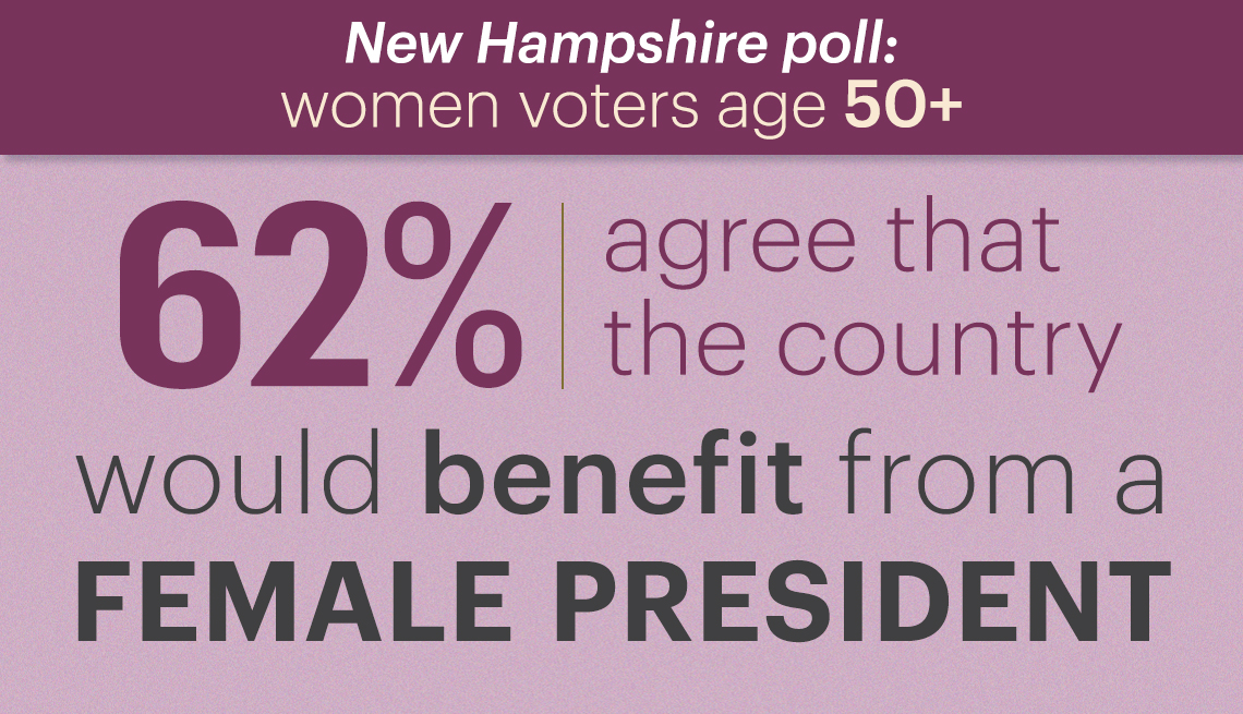 sixty two percent of new hampshire women over fifty who were polled agree that the country would benefit from a female president