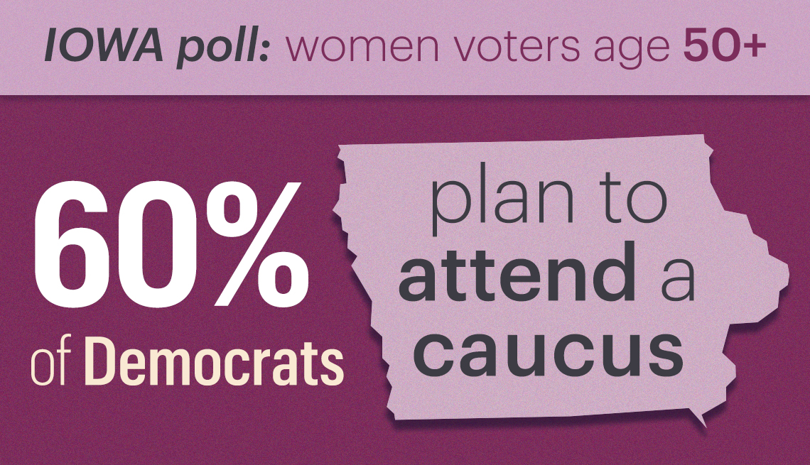 an iowa survey of women voters aged 50 and up found that sixty percent of democrats plan to attend the 2020 presidential caucus
