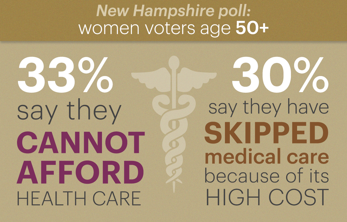 of voters polled thirty three percent say they cannot afford to pay for health care and thirty percent say they have skipped medical care due to its high cost