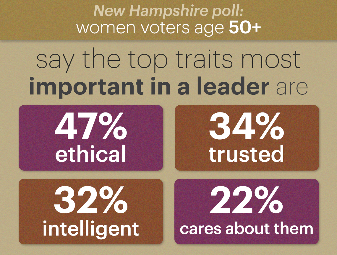 of the top traits voters say are most important in a leader forty seven percent said ethical thirty four percent said trusted thirty two percent said intelligent and twenty two percent said someone who cares about people like them
