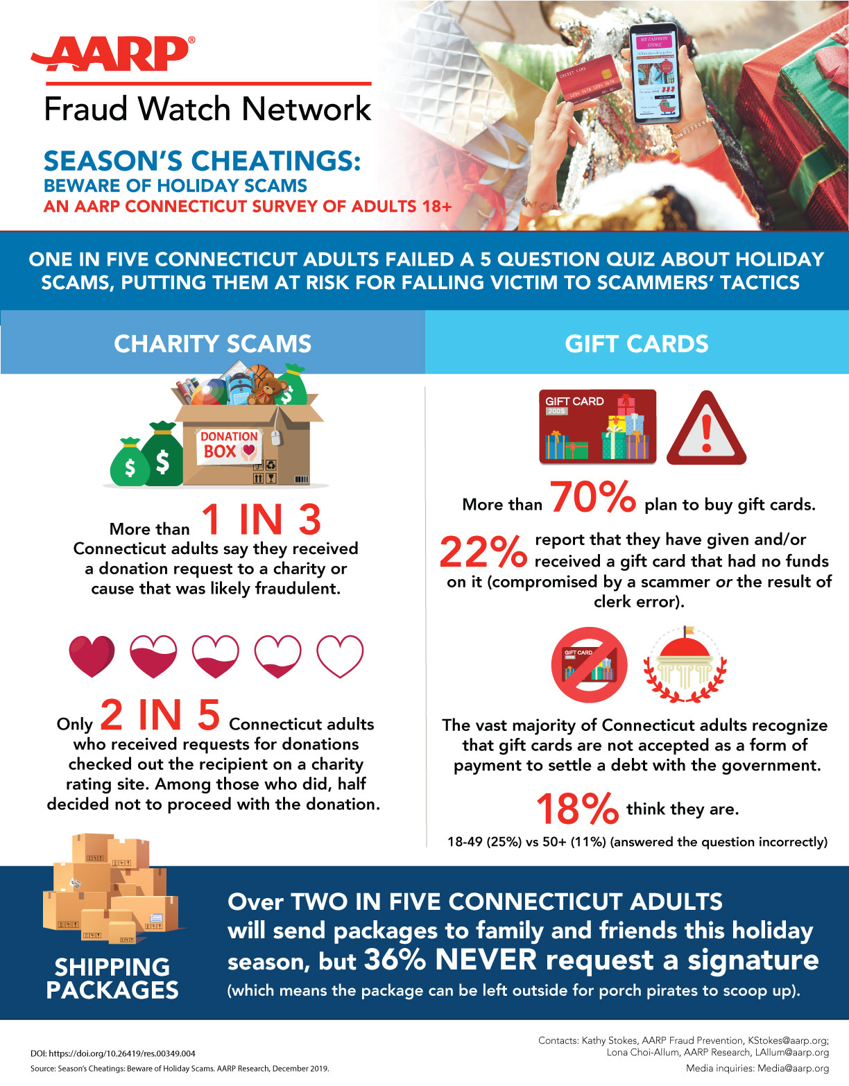 AARP-818-Seasons-Cheating-FULL-INFOGRAPHIC-Holiday-Fraud-CONNECTICUT.jpg