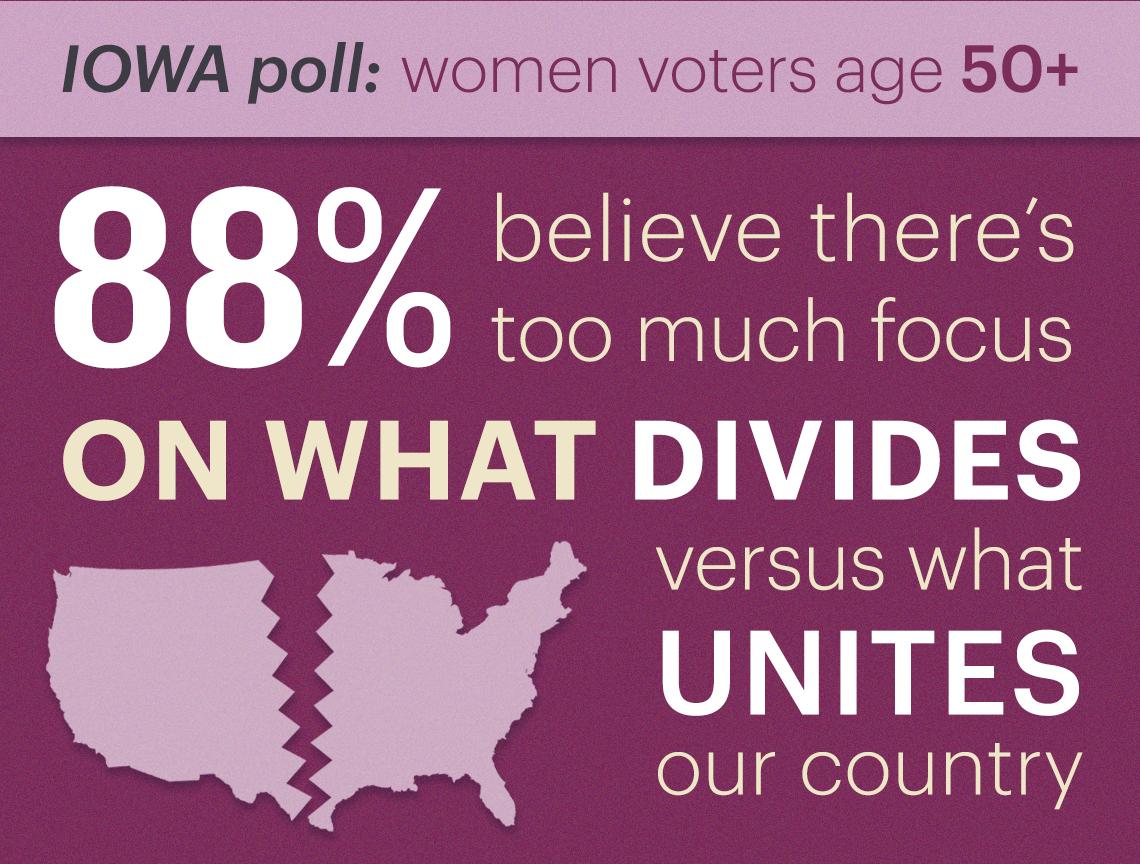 eight eight percent of voters polled believe there is too much focus on what divides versus what unites in america