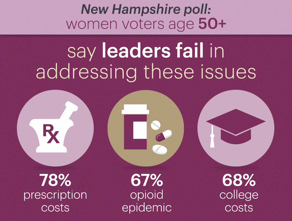 seventy eight percent of voters say leaders fail in addressing the issues of prescription drug costs, sixty seven percent say they fail in addressing the opioid epidemic and sixty eight percent say they fail when it comes to controlling college costs