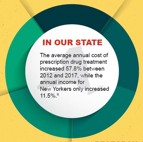 El costo de los medicamentos recetados aumentó 5 veces más que los ingresos de residentes de NY; se disparan los precios de fármacos esenciales para 4 millones de personas: nuevos dato