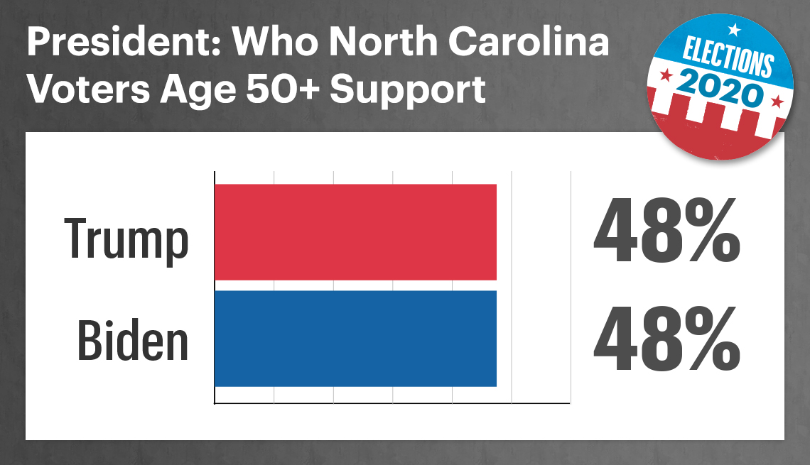 among fifty plus north carolina voters forty eight percent support trump and forty eight percent support biden for president