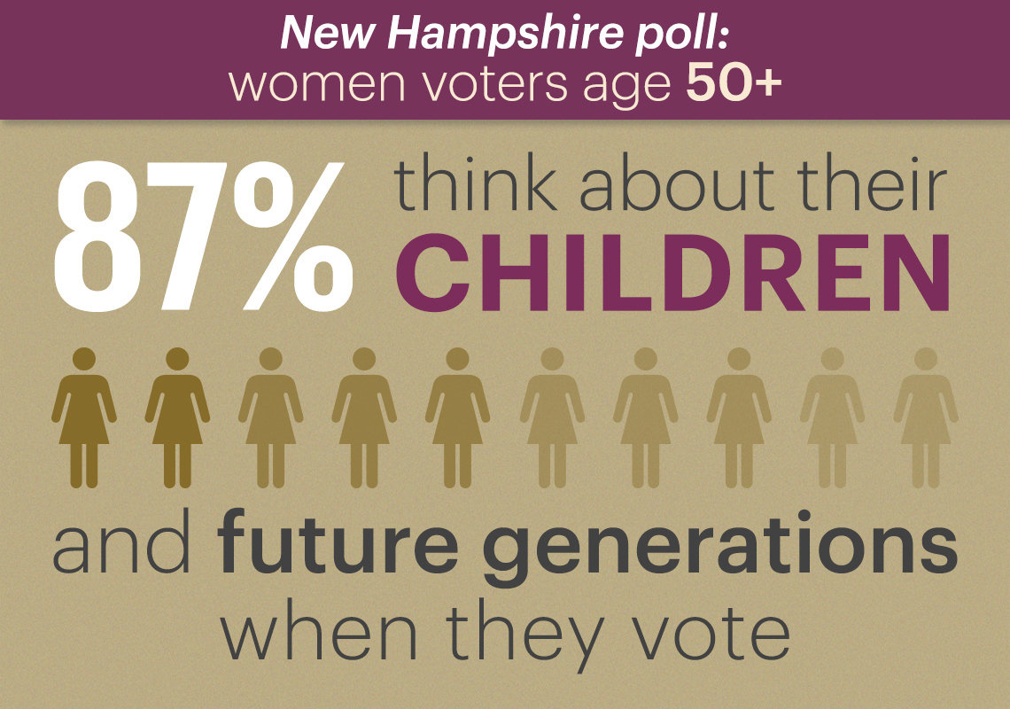 eighty seven percent of voters polled said they think about their children and future generations when they vote
