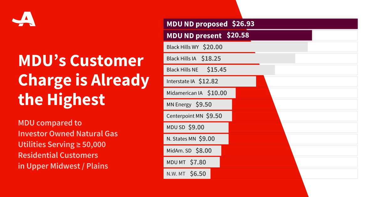 MDU Customer Charge Comparison.png