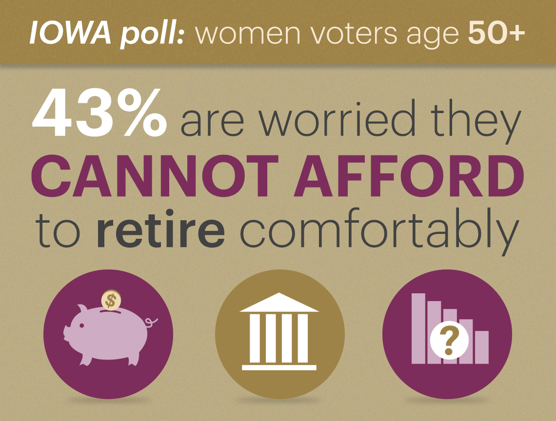 forty three percent of voters polled are worried they cannot retire comfortably due to not enough savings or earnings social security not being enough and of uncertainty in the economy