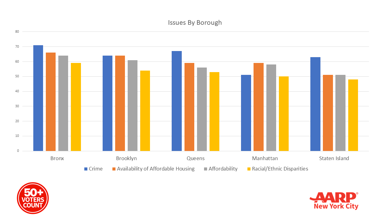 Issues By Borough