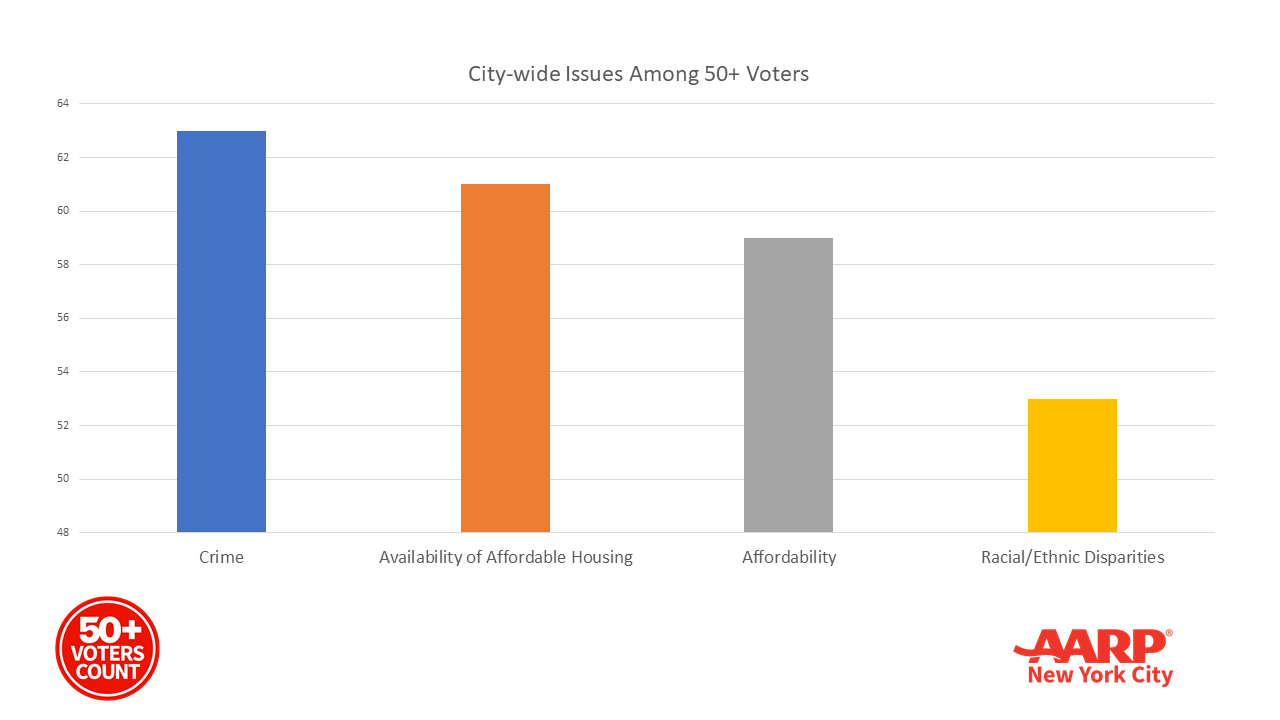 City-wide Issues Among 50+ Voters