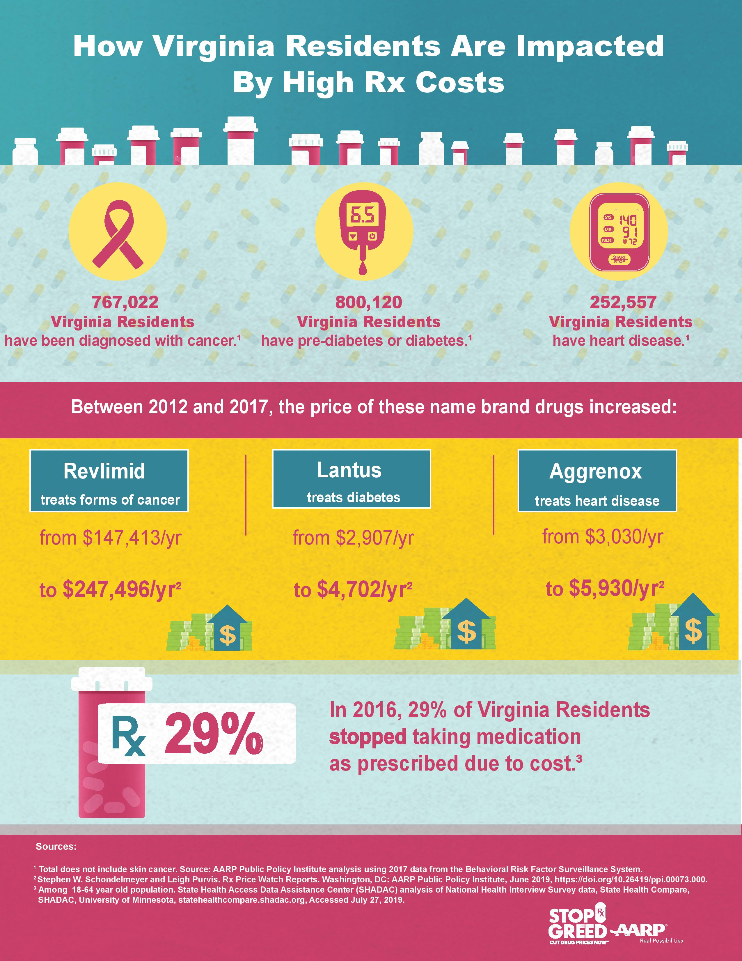 The Impact of Skyrocketing Drug Prices on Virginians