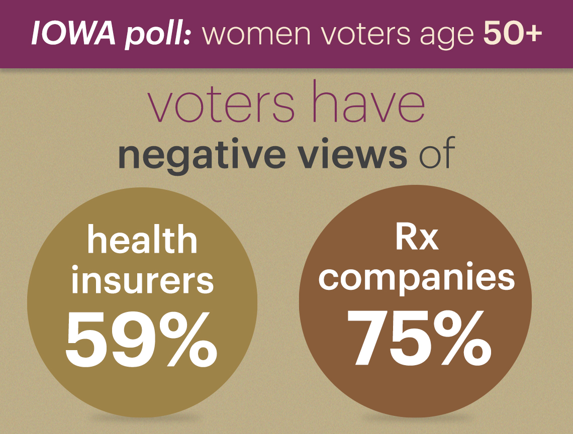 fifty nine percent of voters have negative views of health insurance companies and seventy five percent have negative views of prescription drug companies