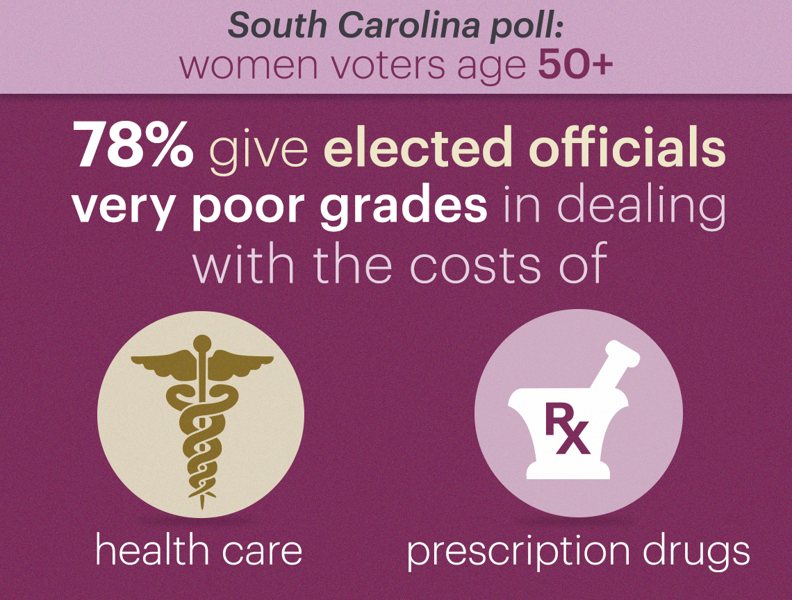 seventy eight percent of women voters polled give elected officials a d or f grade in dealing with the costs of health care and prescription drugs