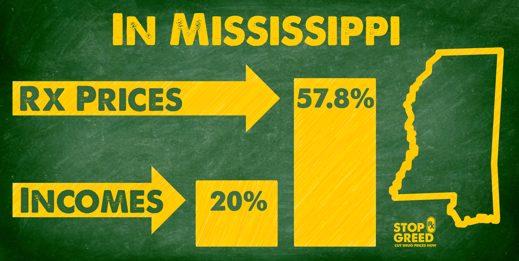 AARP Mississippi Shows Impact of Skyrocketing Drug Prices on Mississippians with New Data, Infographic