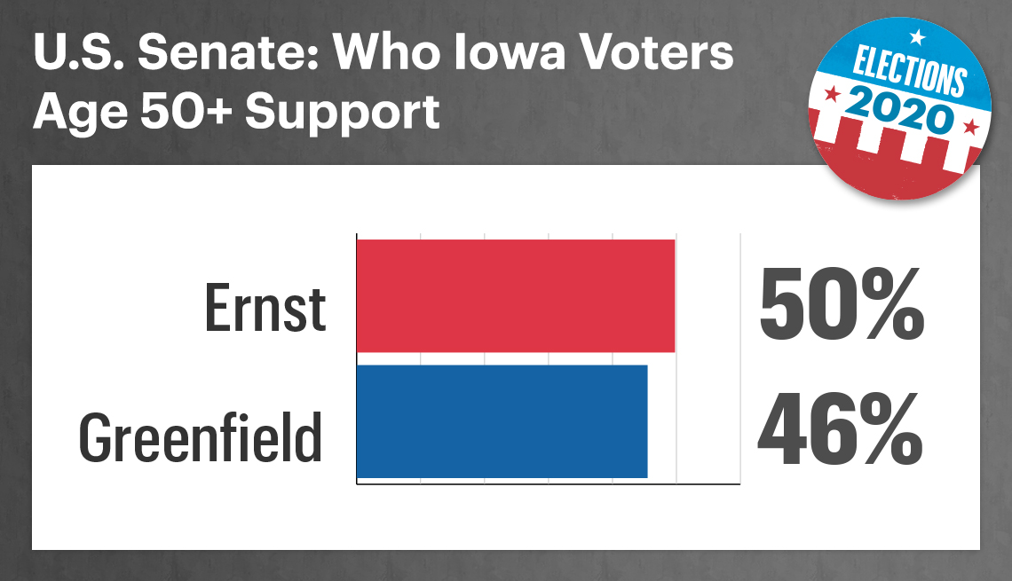chart showing that in the iowa senate contest fifty percent of voters support republican joni ernst and forty six percent support theresa greenfield