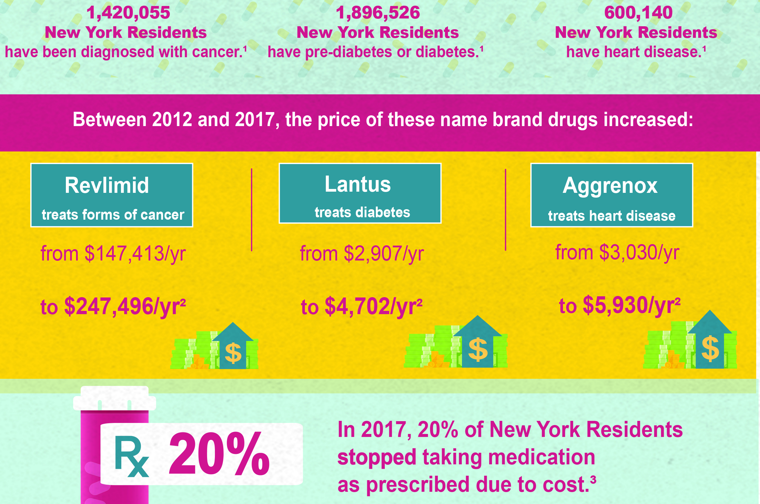 New York Rx State Fact Sheet