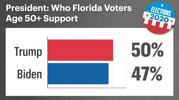 among fifty plus florida voters fifty percent support trump and forty seven support biden for president