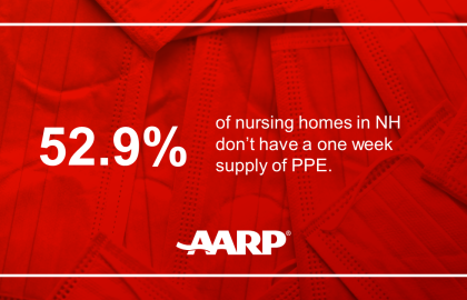 As COVID-19 Cases Climb, New AARP Analysis Reveals NH Nursing Homes Still Lack Adequate PPE & Staff