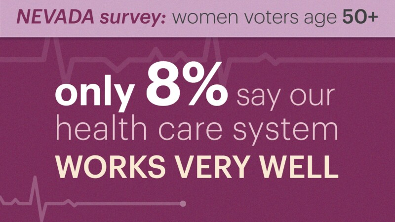 in nevada only eight percent of women voters age fifty plus said our health care system is working very well