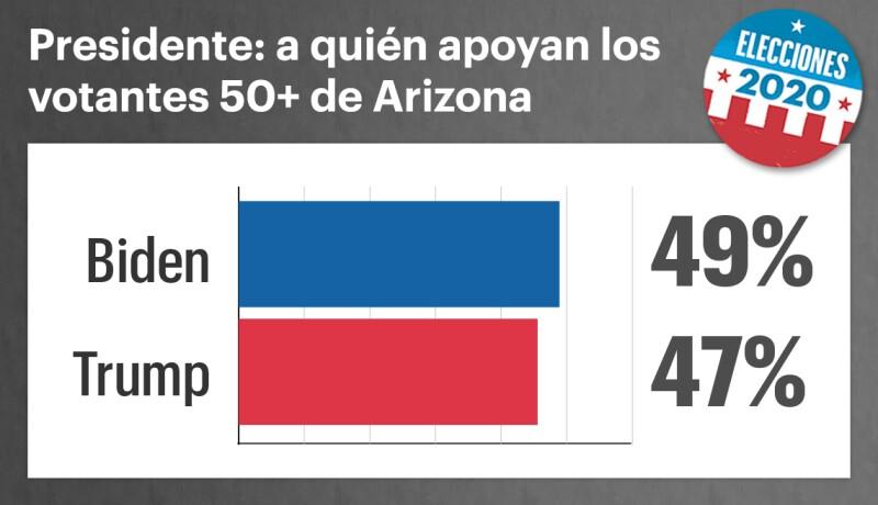 Gráfica muestra la intención de voto para las elecciones presidenciales del 2020