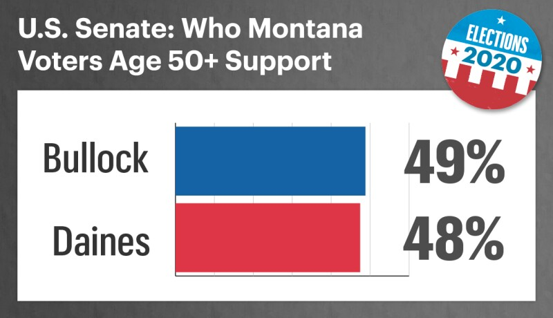 chart showing that in the montana senate contest forty nine percent of voters support democrat steve bullock and forty eight percent support republican steve daines