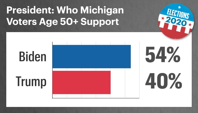 among fifty plus michigan voters fifty four percent support biden and forty percent support trump for president