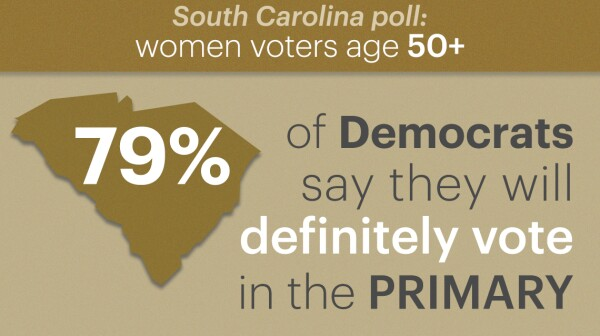 seventy nine percent of democratic women voters age fifty plus say they will definitely vote in the primary election