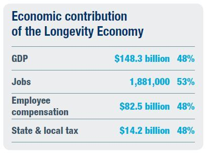 Longevity Econ