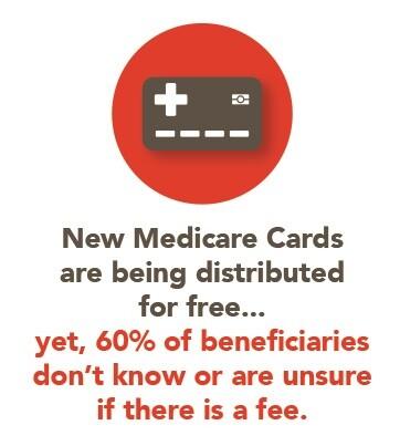 Medicare card scam graphic