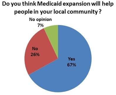 medicaid pie chart on helping the community