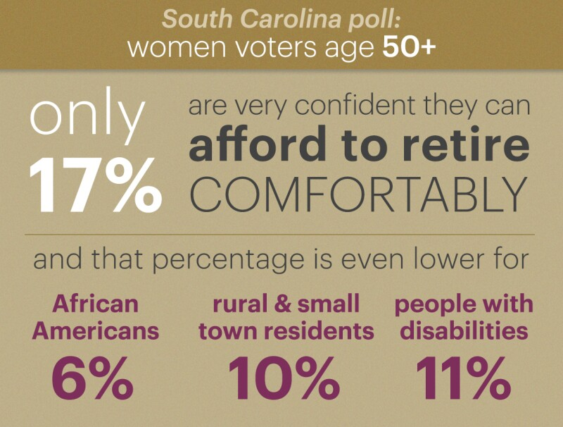only seventeen percent of voters polled say they are very confident they can afford to retire comfortably and that percentage is even lower for african americans at six percent rural and small town residents at ten percent and people with disabilities at eleven percent