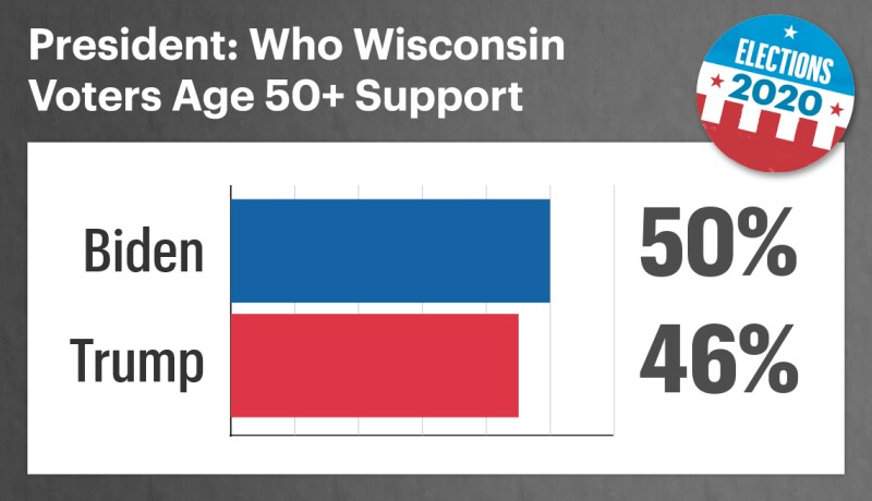 among fifty plus Wisconsin voters fifty percent support biden and forty six percent support trump for president