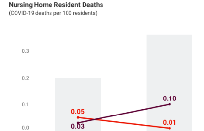 New AARP Analysis: COVID Cases and Deaths Continue to Rise in Virginia Nursing Homes