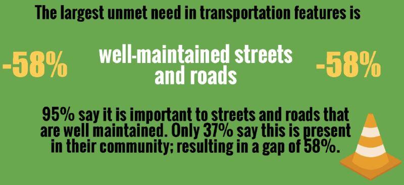 Orange Mound Transportation Gap