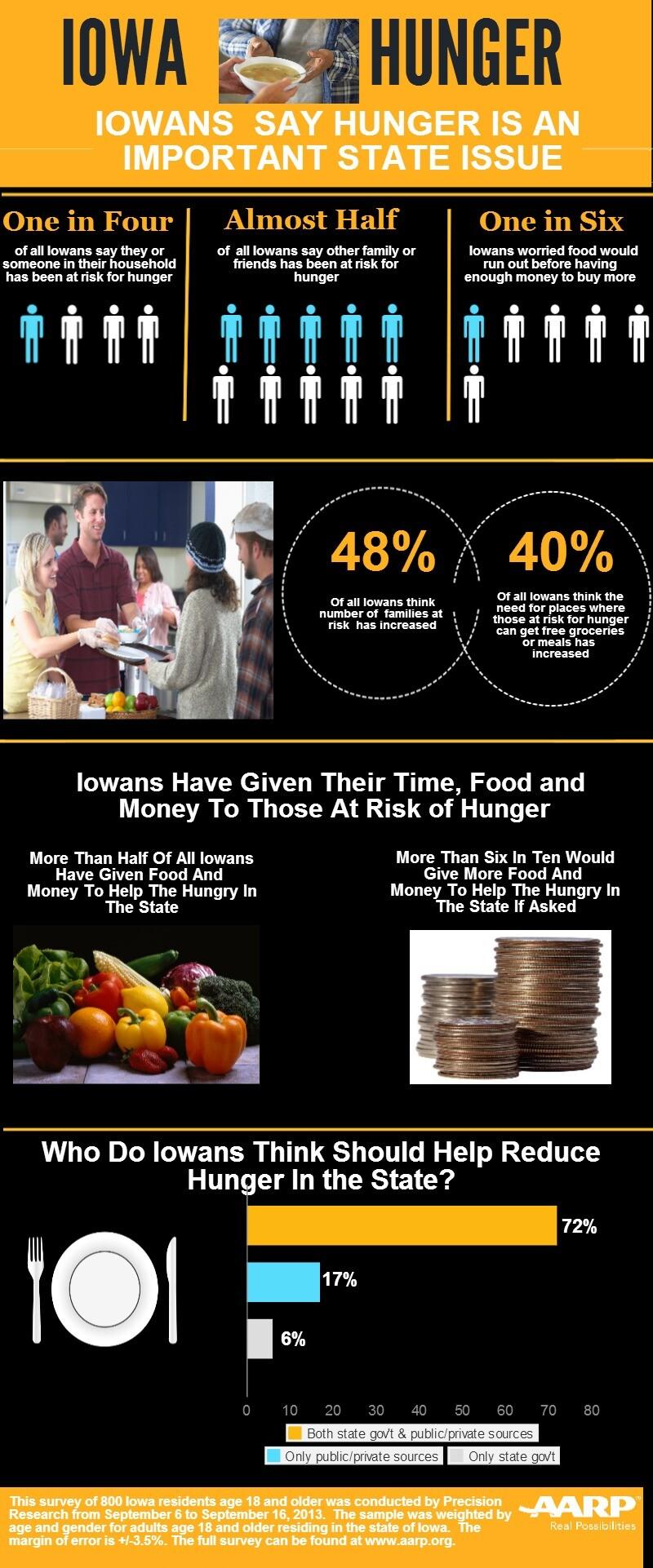 Iowa Hunger INFOGRAPHIC