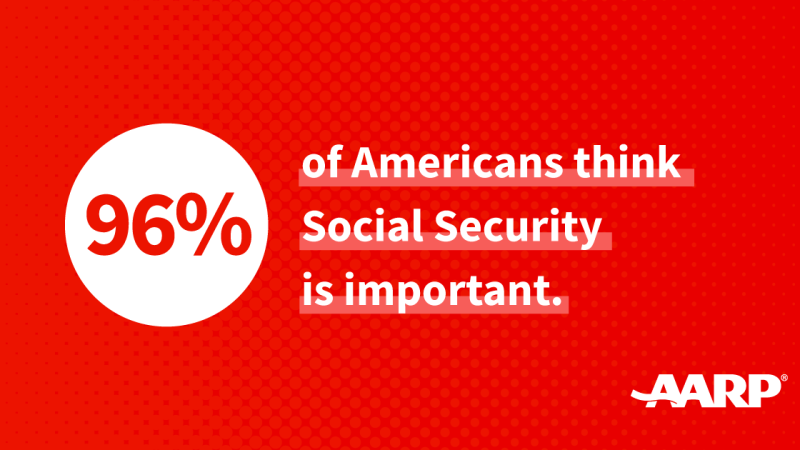 96% of Americans think Social Security is important.png