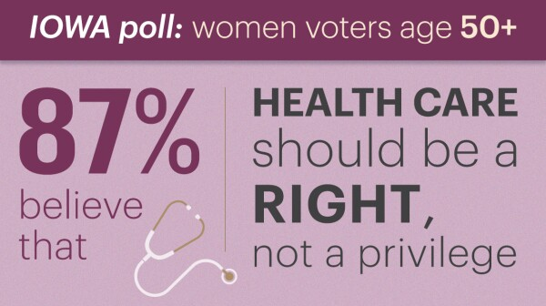 eighty seven percent of women polled believe health care should be a right not a privilege