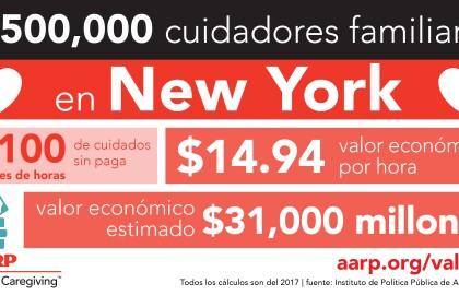 Los cuidadores familiares de Nueva York brindan atención no remunerada a amigos y familiares en sus hogares por valor de $31,000 millones; nuevo informe