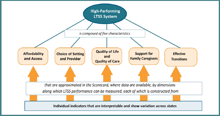 High Performing LTSS System
