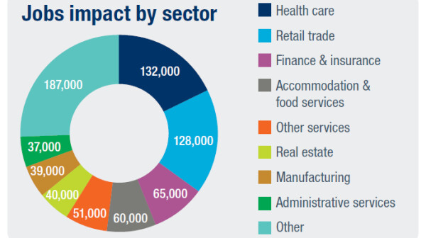 Jobs impact by sector