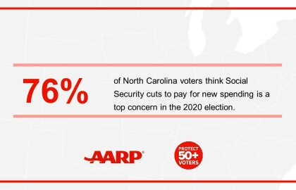 New AARP North Carolina Poll:  65-plus Voters May Tip the Scales in 2020