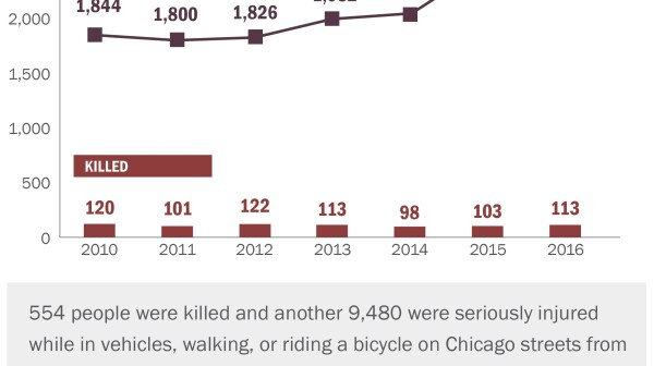 VZ Chicago_People Killed or Seriously Injured in Traffic Crashes 2010...