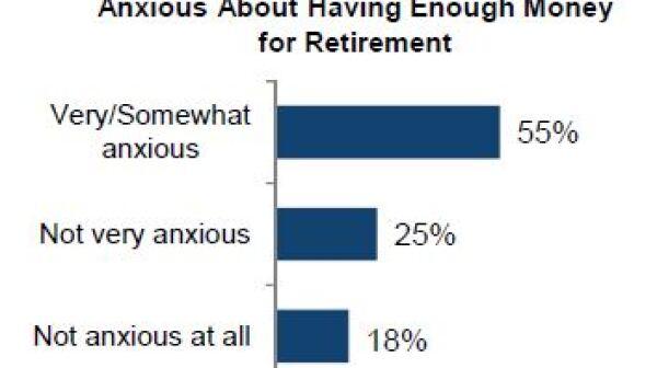 Retirement Poll #1