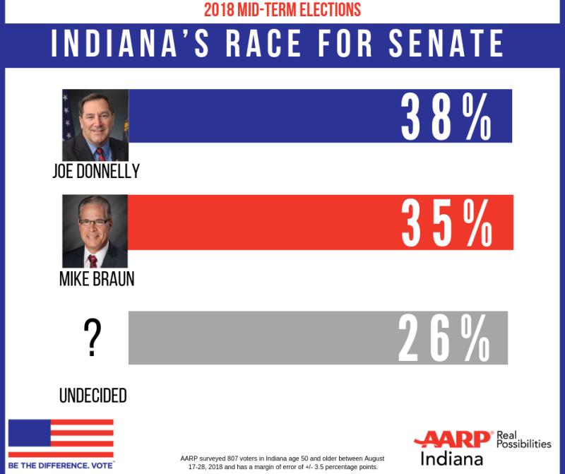 Indiana Senate Head to Head