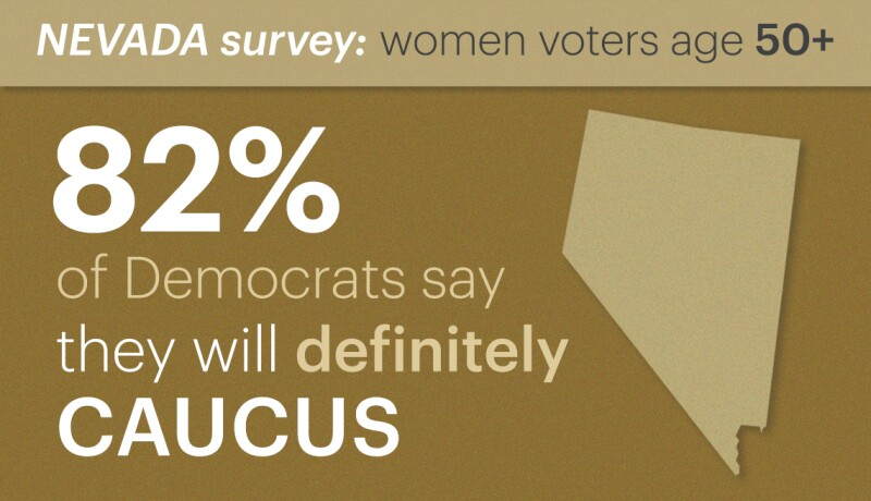 eighty two percent of democrats polled say they will definitely caucus