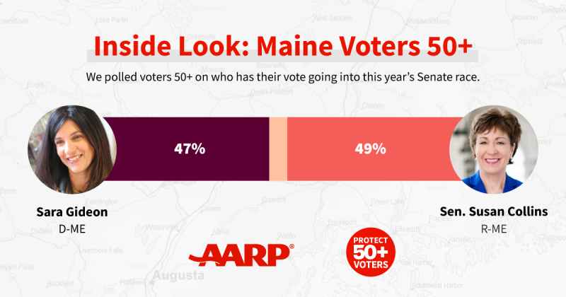 chart showing that in the maine senate contest forty nine percent of voters support republican susan collins and forty seven percent support democrat sara gideon