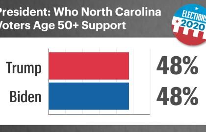 AARP Poll: Over Half of Older North Carolina Voters Fear Getting Coronavirus