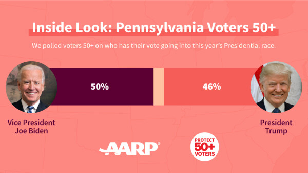 PA 50 Plus Presidential Poll