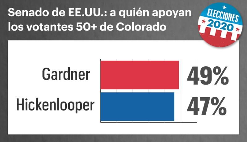 Encuesta entre votantes mayores de 50 en Colorado.