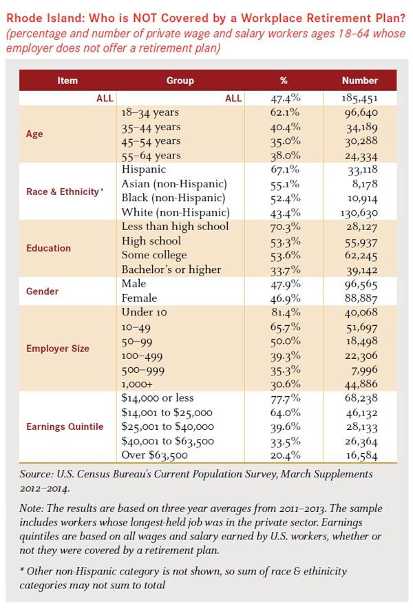 RI_PPI Retirement Savings Data_Aug 2015